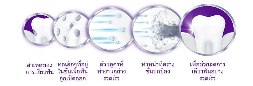 How Sensodyne Rapid Works in Stages