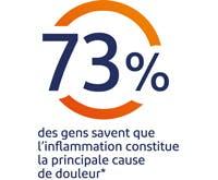 73% des gens savent que l'inflammation constitue la principale cause de douleur
