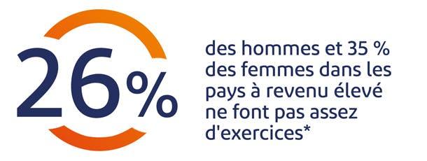 26% des hommes et 35% des femmes dans les pays à revenu élevé ne font pas assez d'exercices
