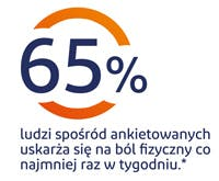 65% ludzi na świecie uskarża się na ból fizyczny co najmniej raz w tygodniu - grafika