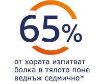 65% от хората изпитват болка в тялото поне веднъж седмично