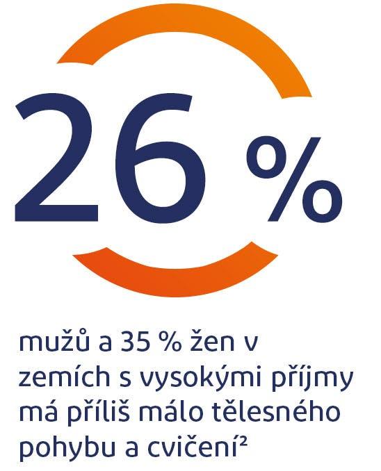 26 % mužů a 35 % žen dostatečně necvičí