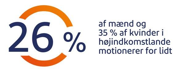 26% af mænd  og 35% af kvinder i højindkomstlande motionerer for lidt