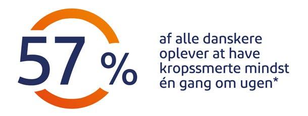 57%  af alle danskere oplever at have kropssmerte mindst én gang om ugen