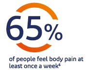 65% of people globally experience body pain at least once a week