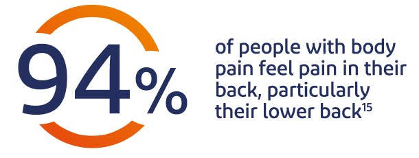 94% of people feel pain in their back, particulary their lower back