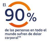 El 65% de los mexicanos sufre dolor con frecuencia*