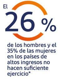 El 26% de los hombres y el 35% de las mujeres en los países de altos ingresos no hacen suficiente ejercicio *