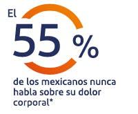 El 37% de los mexicanos nunca habla sobre su dolor corporal*