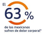 El 65% de los mexicanos sufre dolo con frecuencia*