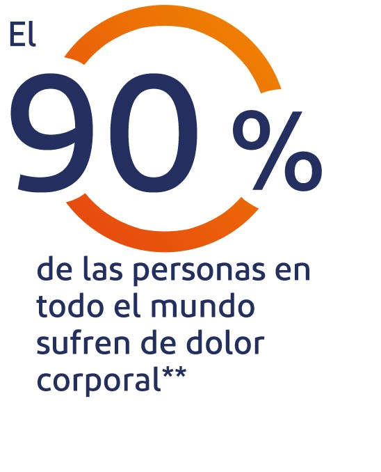 El 95% de las personas en todo el mundo sufren de dolor corporal**