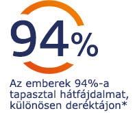 Az emberek 94%-a érez hátfájdalmat, különösen deréktájékon