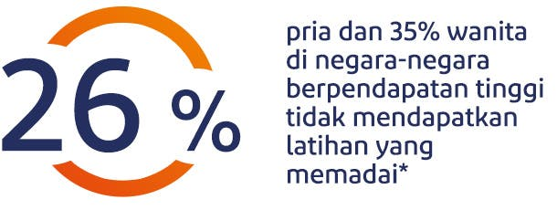 26% pria dan 35% wanita di negara-negara berpendapatan tinggi tidak mendapatkan latihan yang memadai