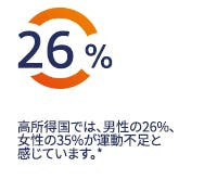 高所得国では、男性の26%、女性の35%が運動不足と感じています。