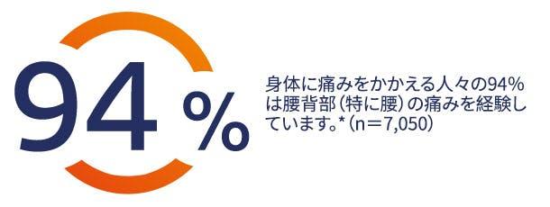 身体に痛みをかかえる人々の94%は腰背部(特に腰)の痛みを経験しています。*(n=7,050)
