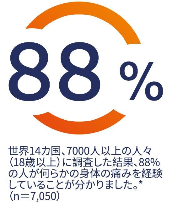 世界14か国、7000人以上の人々(18歳以上)に調査した結果、88%の人が何らかの体の痛みを経験していることが分かりました。*(n=7,050)