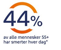 44 % av befolkningen over 55 år får slitasjegikt
